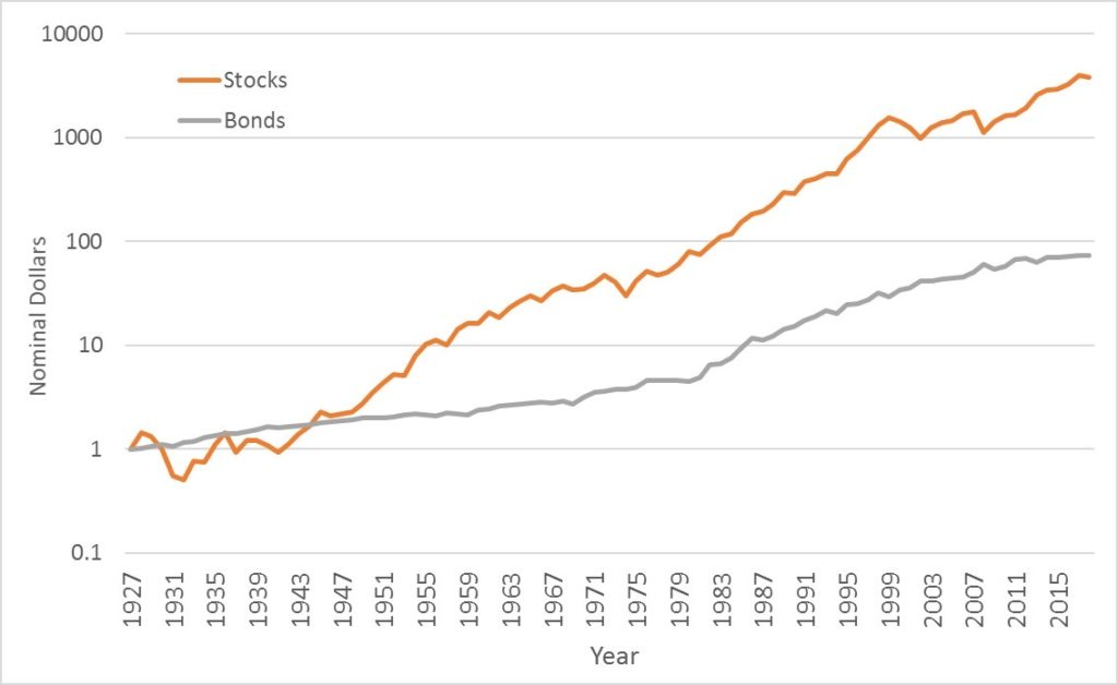 1927-2015までのS&P500と米国社債の価格推移