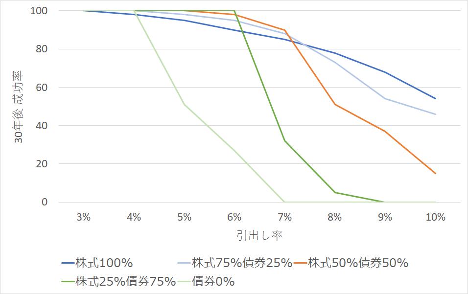 各資産構成比と引き出し率ごとの30年後成功率(トリニティスタディ1998より)