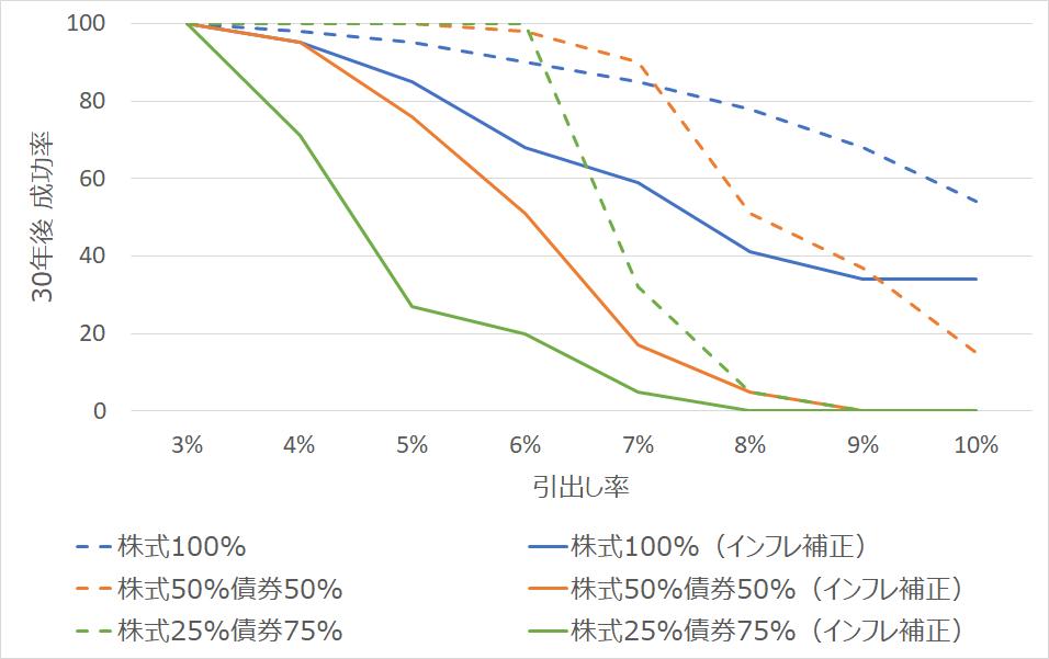 インフレ・デフレ率で補正した書く資産構成比、引出し率における30年後成功率(トリニティスタディ1998より)