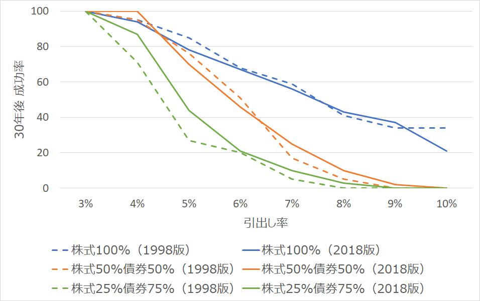 トリニティスタディ(1998)と2018年更新版の30年後成功率の比較