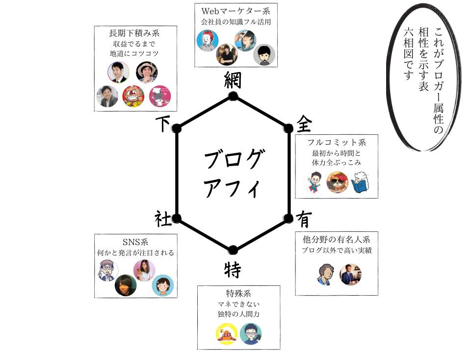 ブロガー属性の相性を示す6相図