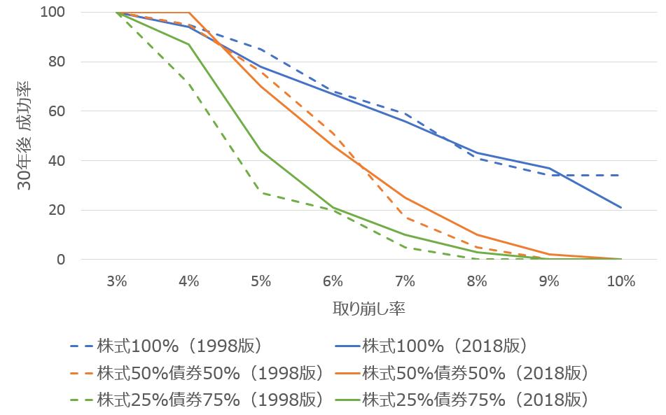 トリニティスタディ(1998)と2018年更新版の30年後成功率の比較 成功率=資産が残っていた確率