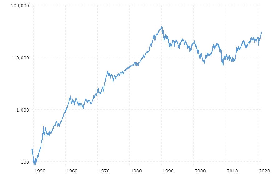1950-2020までの日経平均株価の推移