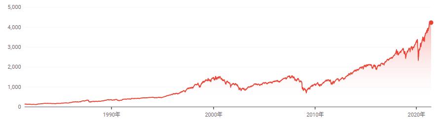 S&P500の長期推移
