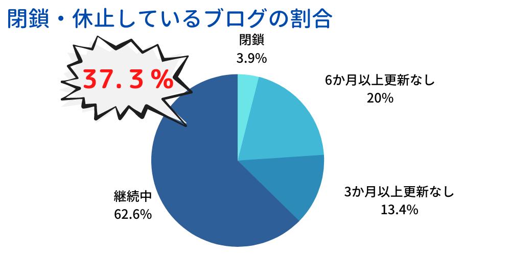 閉鎖・休止しているブログの割合を示す円グラフ 閉鎖・休止したブログは全体の37.3パーセント
