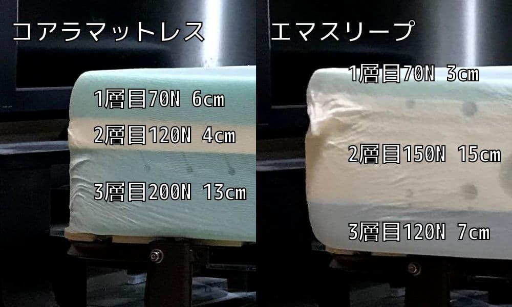 コアラマットレスとエマスリープの3層構造の割合を比較した写真