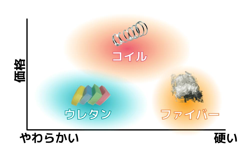 マットレスの種類と特徴を分布図にして示した図。横軸が硬さで縦軸が価格。ウレタンが左下、ファイバーが右下、コイルが上に位置。