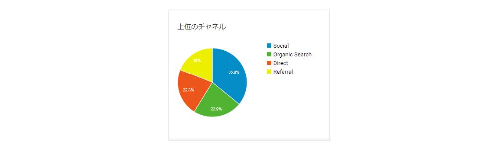 Googleアナリティクスより2020年の検索流入チャネルの割合
