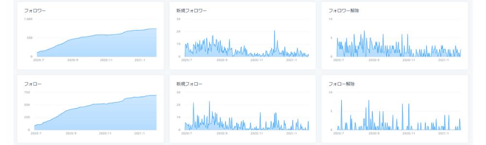 Twitterのフォロー数とフォロワー数の推移