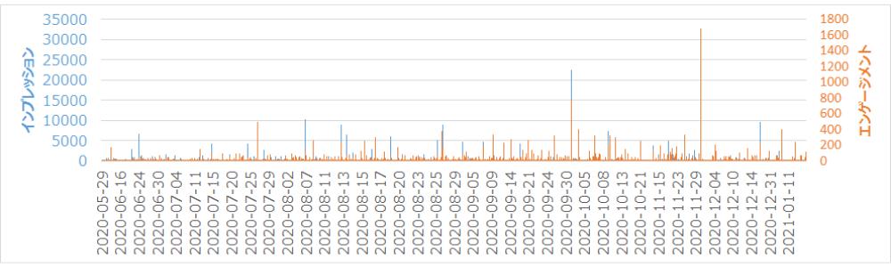 2020年の各ツイートのインプレッションとエンゲージメントの変動